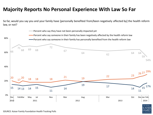 Contrary to Harry Reid, 29 Percent of Americans See Negative Impact from Obamacare